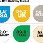 RTB Spend to Grow 59% Annually Through 2016(RTBは、年59%成長を2016年まで続ける)