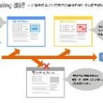ログリー、レコメンド技術を応用した広告技術「Intent Targeting」を開発。 消費者の意思と広告枠の価値を評価して広告を配信する「logly DSP」を発表。
