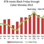 Black FridayがRTB取引にもたらした影響について