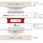 GMO NIKKO、米Marin Softwareのプラットフォームと連携、マイクロコンバージョンデータを活用したリスティング広告の自動最適化を可能に