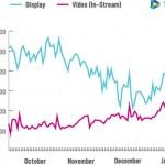 ビデオRTBの急成長と将来性について