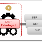 ミクシィ、広告主・広告会社向けのオンライン広告取引プラットフォーム(DSP) 「Vantage(ヴァンテージ)」をスマートフォンにおいて提供開始