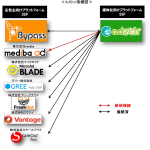 「AdStir(アドステア)」、mediba社提供DSPと連携開始 ~国内最大規模のRTBマーケットの更なる拡大へ~