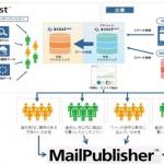 エクスペリアン、メール配信 ASP「MailPublisher」をプライベート DMP「Xrost DMP」 と連携