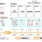 オールアバウトとフリークアウト、DMP機能を活用した  広告商品「ユーザディスカバリータイアップ」を共同開発