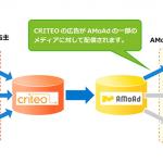 AMoAdとCRITEOがパートナーシップを締結 CRITEOのパフォーマンスディスプレイ広告をAMoAdのスマートフォンアドネットワークに配信