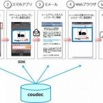 mixi、スマホアプリ収益化プラットフォーム「coudec」の提供を開始