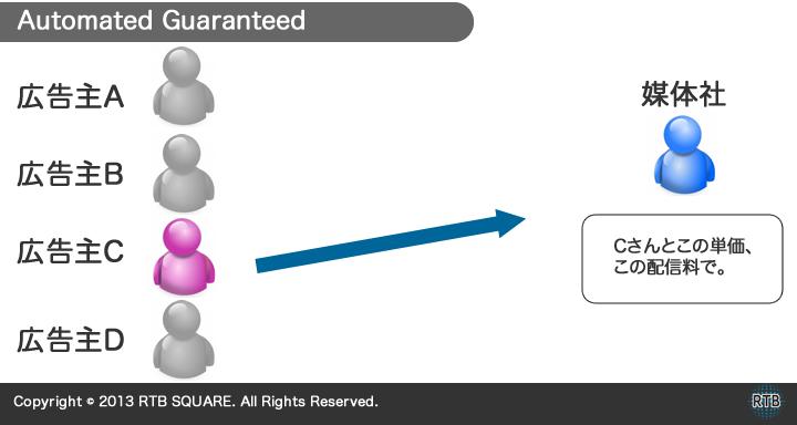 AutomatedGuaranteed