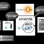 モデューロのDMP「AudienceOne®」とブレインパッドの「Rtoaster Ads」が連携を開始
