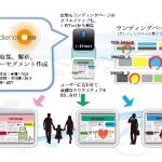モデューロの「AudienceOne®」と「i-Effect®」がLPO(ランディングページ最適化)機能でも連携を開始