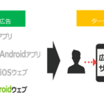 AMoAd、iOS・Android両OS及び、ウェブとアプリの横断を可能にした 「AMoAdセグメントターゲティング広告」を提供