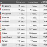 MicroAd Singapore、APAC地域でMicorAd BLADEを通じたスマートフォン広告の取り扱いを開始
