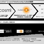 モデューロの「AudienceOne®」とadingoの「cosmi Relationship Suite」が連携を開始