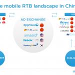 AppFlood、中国初となるモバイルDSPとモバイルAd Exchangeをローンチ