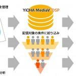 中国最大規模のダイナミックリターゲティング広告DSP「YICHA MediaV DSP」4月下旬にサービス提供開始