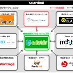 ユナイテッドのSSP『AdStir(アドステア)』、株式会社サイバーエージェント提供DSP『GameLogic(ゲームロジック)』と接続