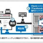 GMOメイクショップ、マイクロアドプラスが国内専属販売を行うインド発のリターゲティング広告配信サービス「Vizury(ビズリー)」と連携