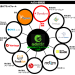 SSP『AdStir(アドステア)』、株式会社サイバーエージェント提供DSP『Dynalyst (ダイナリスト)』と接続