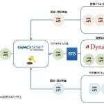 スマートフォン向けSSP「GMOSSP for Smartphone」、 ダイナミックリターゲティング広告DSP「Dynalyst」に接続