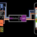 PubNative、初となるSDKではなくAPIのみを利用するモバイルSSPの提供を開始