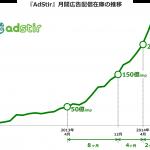 ユナイテッド、SSP『AdStir(アドステア)』、2014年6月に月間広告配信在庫が350億imp(アドインプレッション)を突破