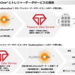 モデューロの「AudienceOne®」、米国トレジャーデータ社の「トレジャーデータサービス」を採用、システム連携を開始