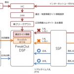 フリークアウト、はてなとアドベリフィケーション機能「BrandSafe はてな」を共同開発し、DSP「FreakOut」に搭載