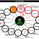 SSP『AdStir(アドステア)』、3つのDSP『AdInte(アドインテ)』、『デクワス.DSP』、『Sphere(スフィア)』とRTB接続を開始