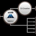 マイクロアドデジタルサイネージ、都市圏の商業施設においてデジタルサイネージを運営するSBクリエイティブと広告配信の連携を開始