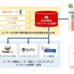 ロックオン、「アドエビス」をコアとしたプライベートDMPをライオン株式会社に提供