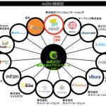 ファンコミュニケーションズのターゲティング・アドプラットフォーム「nex8」、ユナイテッドのSSP「AdStir」とRTB接続を開始