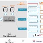 サイバーエージェントのプライベート DMP「RightSegment」、KAIZEN platform Inc.が提供する WEB サービスの UI 改善プラットフォーム「planBCD」と連携