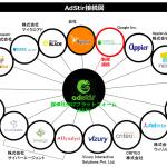ユナイテッドのSSP『AdStir(アドステア)』、DSP『DoubleClick Bid Manager』とRTB接続を開始