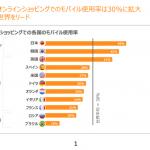 Criteo、「モバイルコマースレポート」を発表 ~モバイルデバイスによる購買が急増~