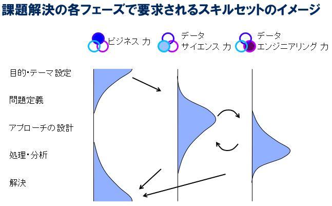 図2:課題解決の各フェーズで要求されるスキルセットのイメージ