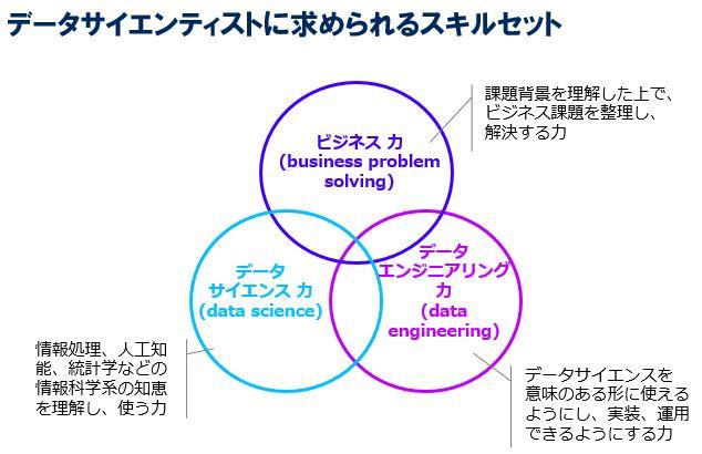 図1:データサイエンティストに求められるスキルセット