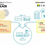 マイクロアド、アドプラットフォーム事業においてCCCマーケティングと業務提携