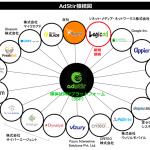 ユナイテッドのSSP『AdStir(アドステア)』、DSP『Logicad』とRTB接続を開始
