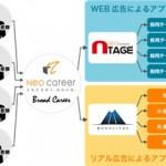マイクロアドデジタルサイネージ、ネオキャリアと提携し新卒採用特化型広告配信サービス「Broad Career」をリリース