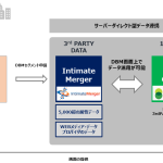 インティメート・マージャー、Google 「DoubleClick Bid Manager」の外部データパートナーとして連携開始