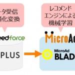 データフィード最適化サービス「DF PLUS」、MicroAd BLADEの新機能 ダイナミックリターゲティング広告配信に対応