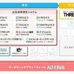 ロックオン、アドエビスのブランドコンセプトを「広告効果測定システム」から「マーケティングプラットフォーム」に刷新