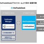 インティメート・マージャー、米DSPのthe Trade Deskと連携