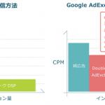 adingo、Googleが運営する「DoubleClick Ad Exchange」の提供を開始
