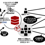 ブレインパッド、プライベートDMP「Rtoaster」とゼロスタートのサイト内検索エンジン「ZERO ZONE SEARCH」が連携
