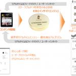 DAC、データソリューションベンダーCxense(シーセンス)と業務提携