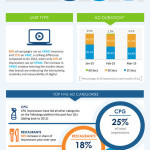 Videology、Q1の米国におけるビデオ広告の使用状況のレポートを公表