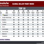 OpenX、在庫の品質の指標でGoogleを抜きトップベンダーに