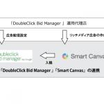 ヒトクセ、「Smart Canvas」を「DoubleClick Bid Manager 」と連携