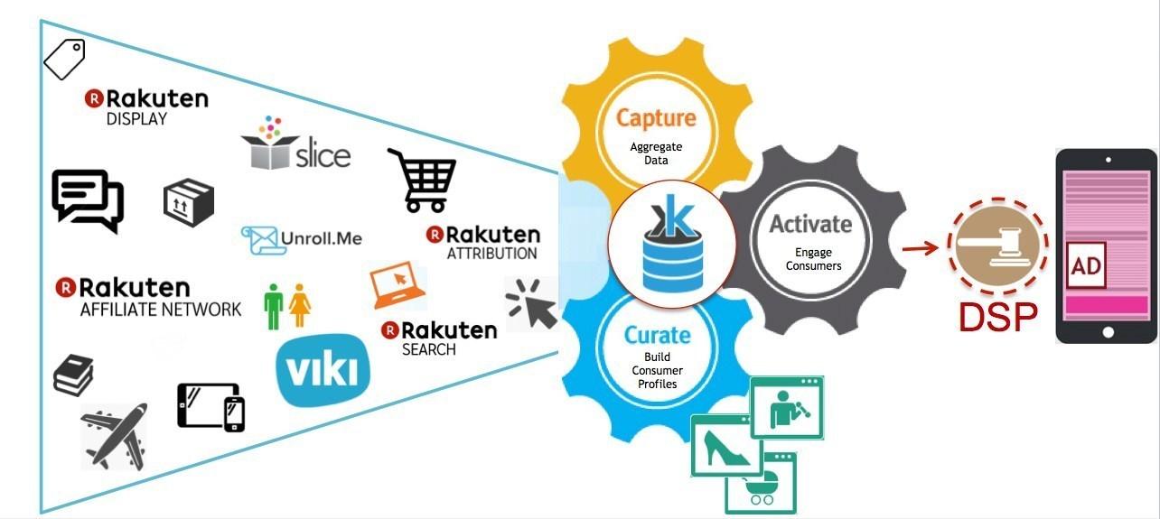 楽天、顧客体験向上に向けDMPのKruxを採用